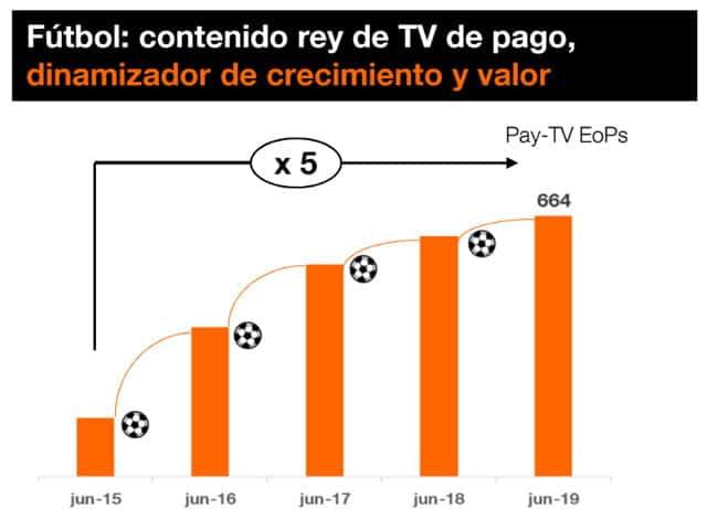 crecimiento de Orange TV gracias al fútbol