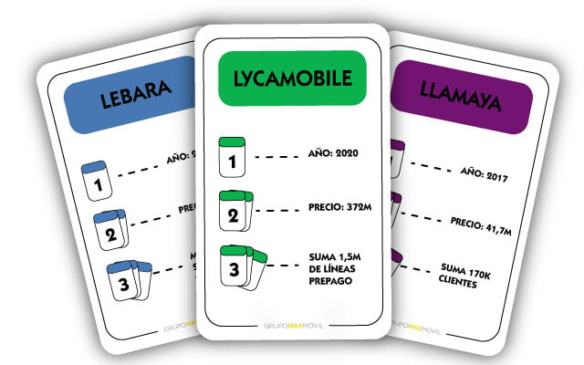 Masmóvil compró Lebara, Lycamobile, Hits Mobile y Llamya
