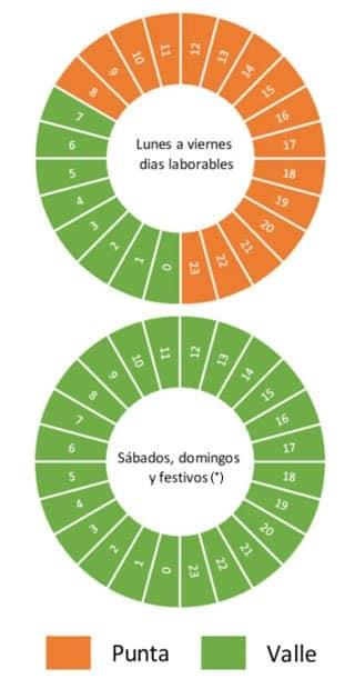 horarios de las potencias de la tarifa de la luz