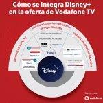 Disney+ se integra en Vodafone TV